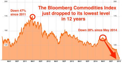 bloomberg commodities