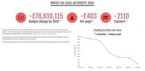 Kent_schools funding